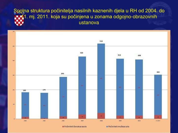 Spolna struktura počinitelja nasilnih kaznenih djela u RH od 2004. do 11. mj. 2011. koja su počinjena u zonama odgojno-obrazovnih ustanova