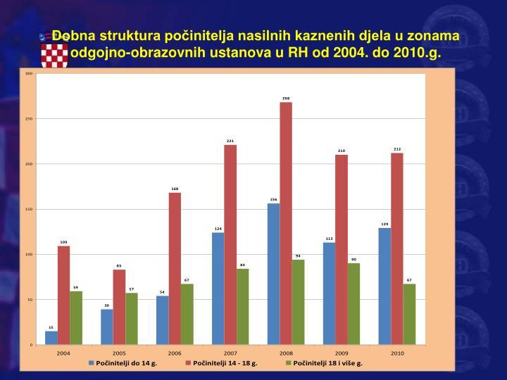 Dobna struktura počinitelja nasilnih kaznenih djela u zonama odgojno-obrazovnih ustanova u RH od 2004. do 2010.g.