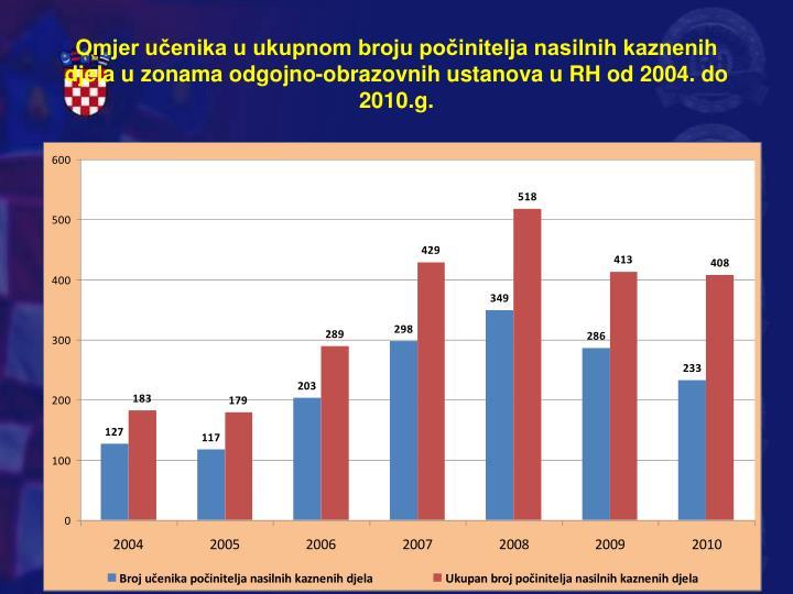 Omjer učenika u ukupnom broju počinitelja nasilnih kaznenih djela u zonama odgojno-obrazovnih ustanova u RH od 2004. do 2010.g.