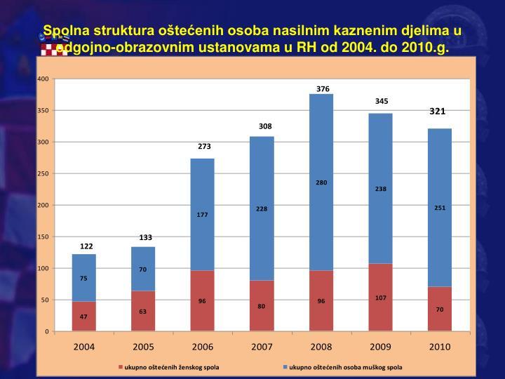 Spolna struktura oštećenih osoba nasilnim kaznenim djelima u odgojno-obrazovnim ustanovama u RH od 2004. do 2010.g.