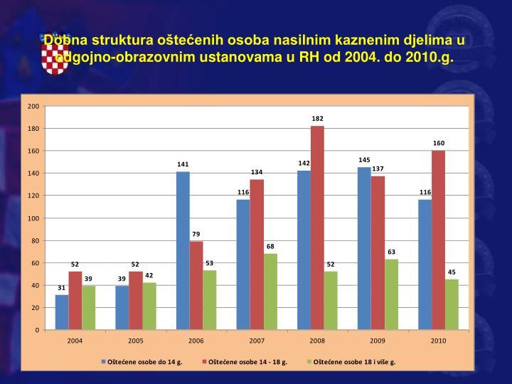 Dobna struktura oštećenih osoba nasilnim kaznenim djelima u odgojno-obrazovnim ustanovama u RH od 2004. do 2010.g.