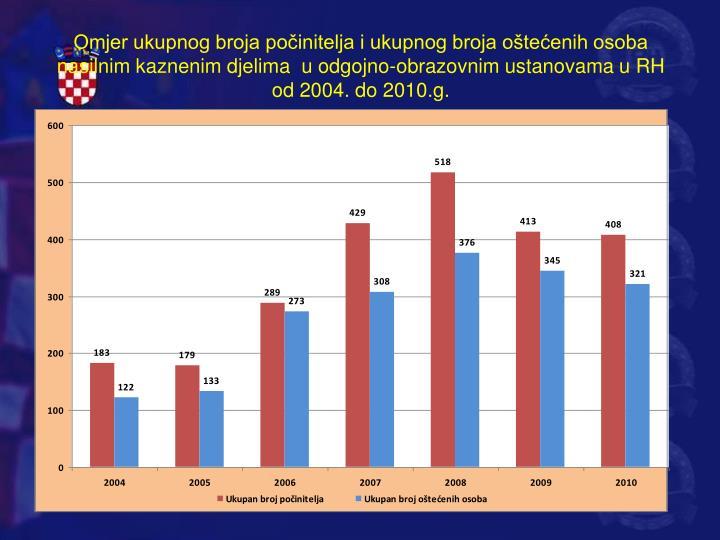 Omjer ukupnog broja počinitelja i ukupnog broja oštećenih osoba nasilnim kaznenim djelima  u odgojno-obrazovnim ustanovama u RH od 2004. do 2010.g.