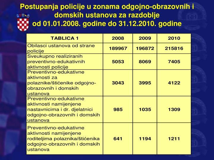 Postupanja policije u zonama odgojno-obrazovnih i