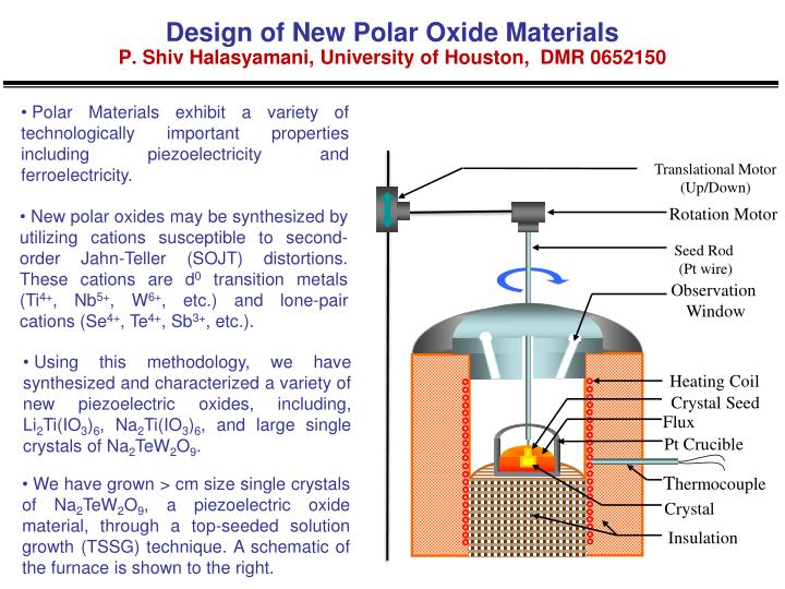 Design of new polar oxide materials p shiv halasyamani university of houston dmr 0652150