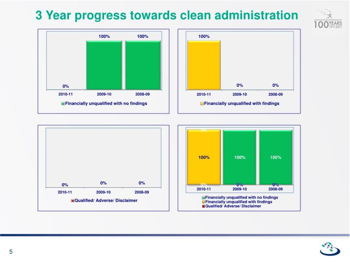 3 Year progress towards clean administration