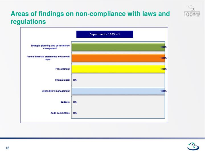 Areas of findings on non-compliance with laws and regulations