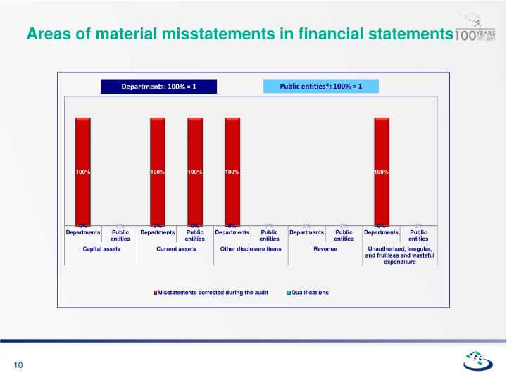 Areas of material misstatements in financial statements