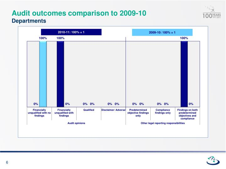 Audit outcomes comparison to 2009-10