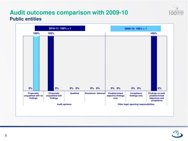 Audit outcomes comparison with 2009-10