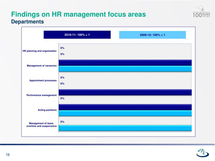 Findings on HR management focus areas