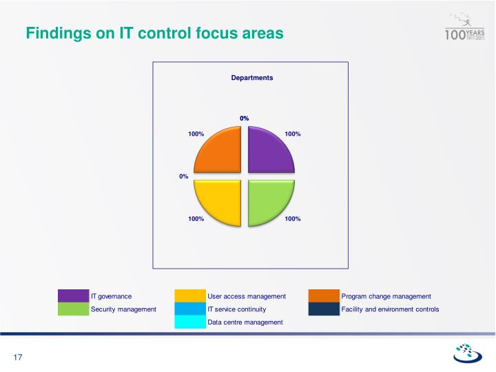 Findings on IT control focus areas