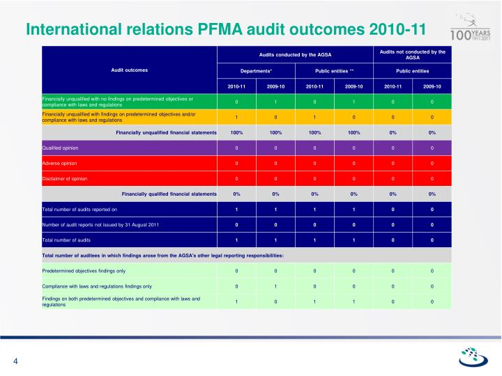 International relations PFMA audit outcomes 2010-11