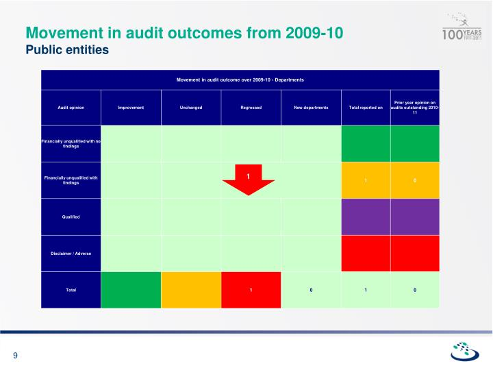 Movement in audit outcomes from 2009-10