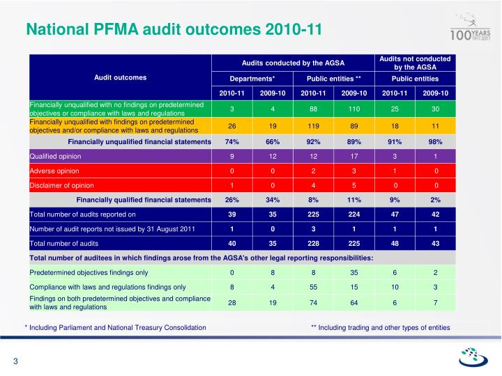 National pfma audit outcomes 2010 11