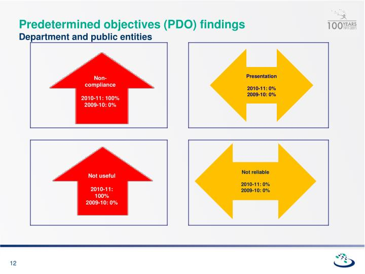 Predetermined objectives (PDO) findings