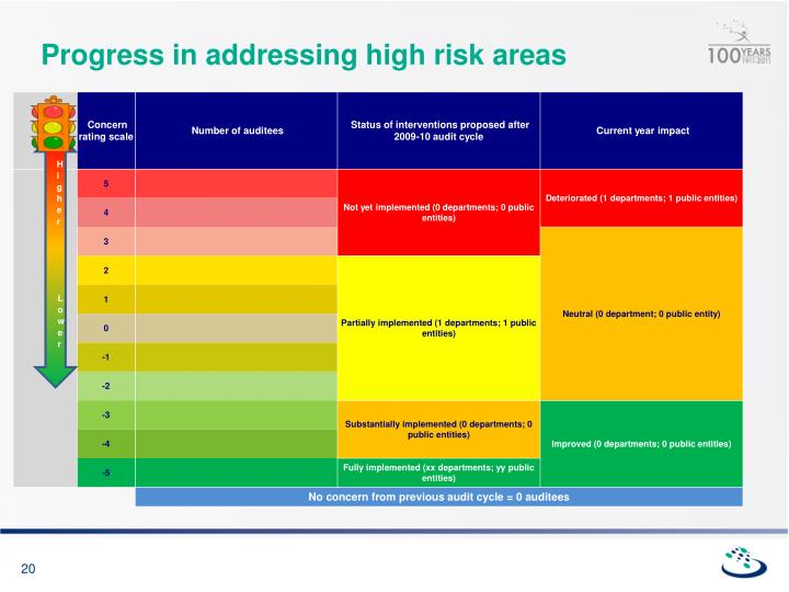 Progress in addressing high risk areas