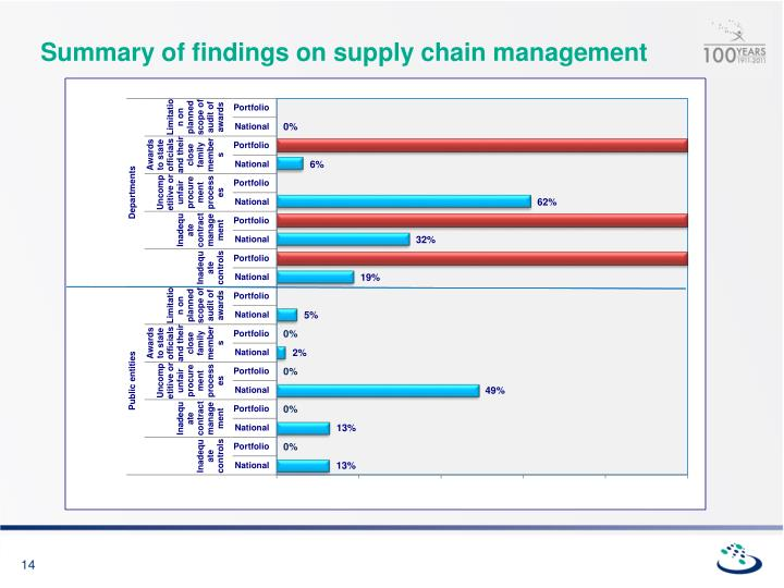 Summary of findings on supply chain management