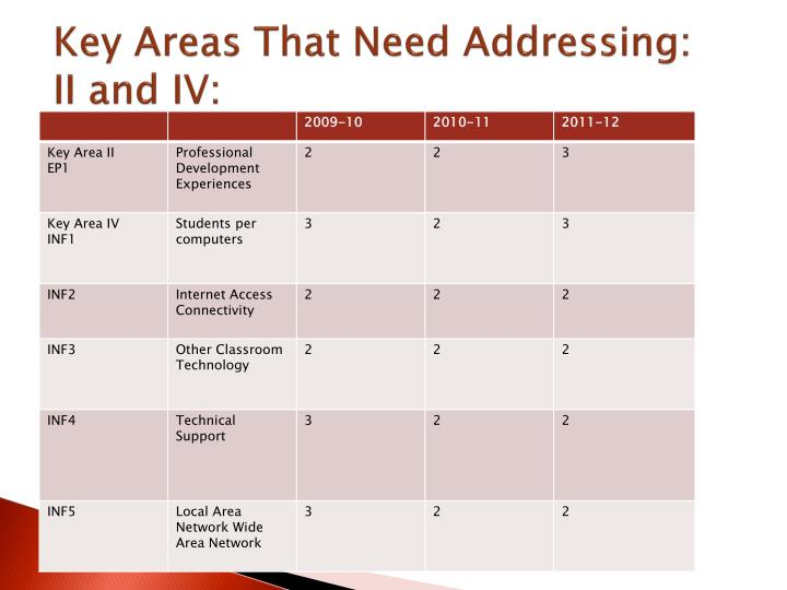Key Areas That Need Addressing:     II and IV: