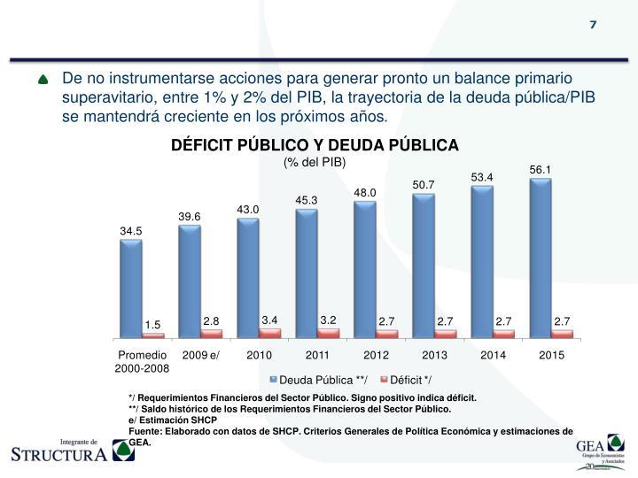 De no instrumentarse acciones para generar pronto un balance primario superavitario, entre 1% y 2% del PIB, la trayectoria de la deuda pública/PIB se mantendrá creciente en los próximos años