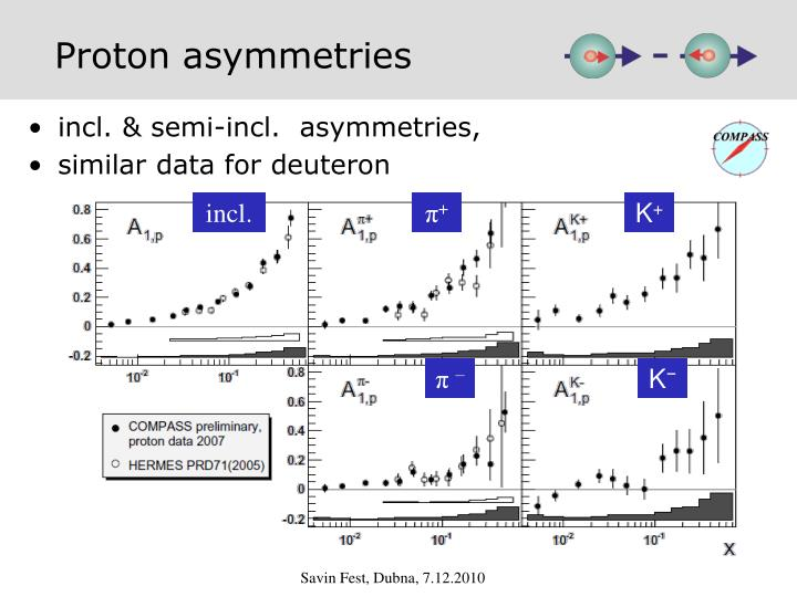 Proton asymmetries