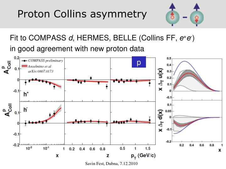Proton Collins asymmetry
