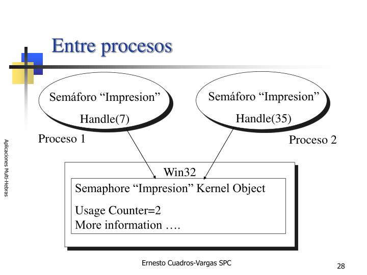 Entre procesos