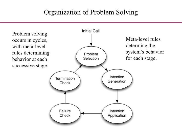 Problem solving occurs in cycles, with meta-level rules determining behavior at each successive stage.