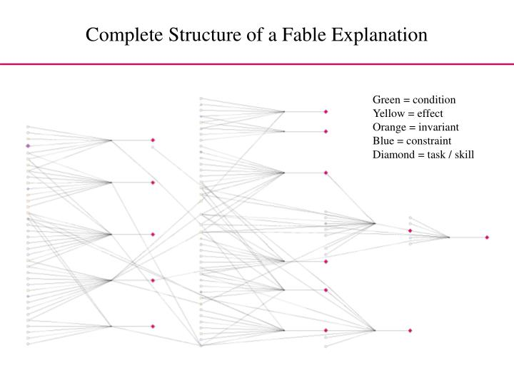 Complete Structure of a Fable Explanation