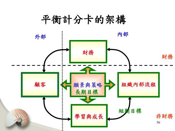 平衡計分卡的架構