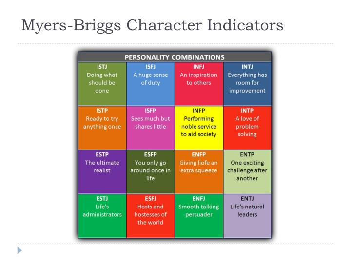 Myers-Briggs Character Indicators