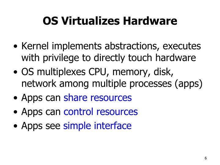 OS Virtualizes Hardware