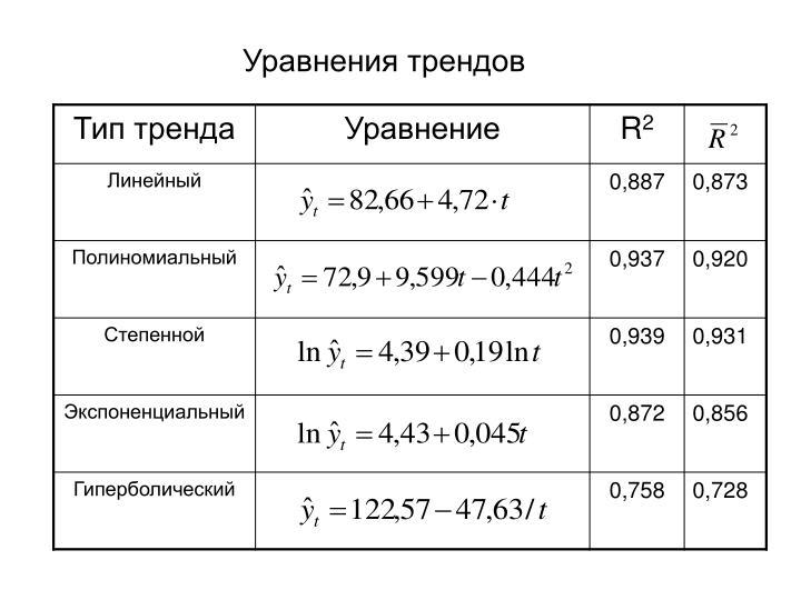 Уравнения трендов