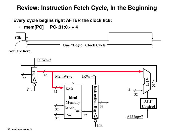Review instruction fetch cycle in the beginning