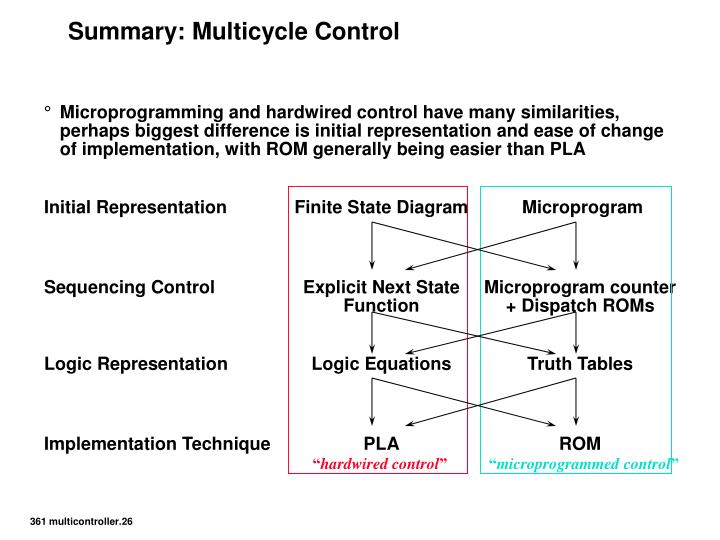 Summary: Multicycle Control