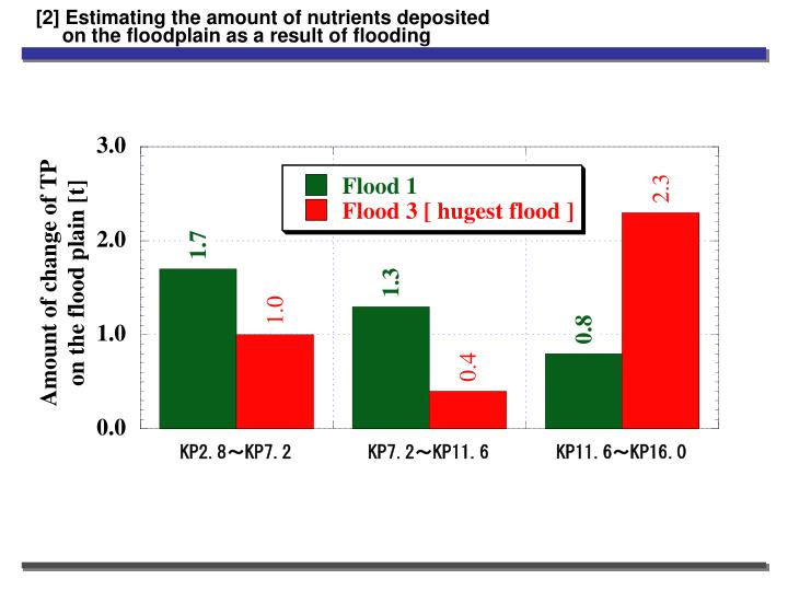 [2] Estimating the amount of nutrients deposited