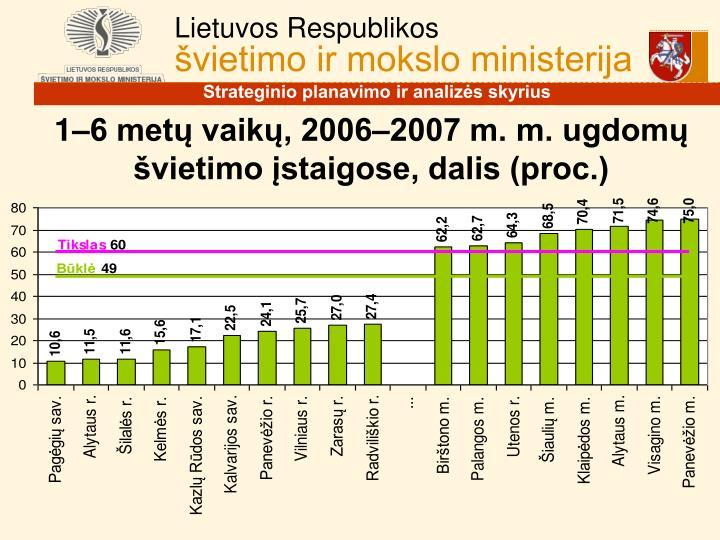 1–6 metų vaikų, 2006–2007 m. m. ugdomų švietimo įstaigose, dalis (proc.)