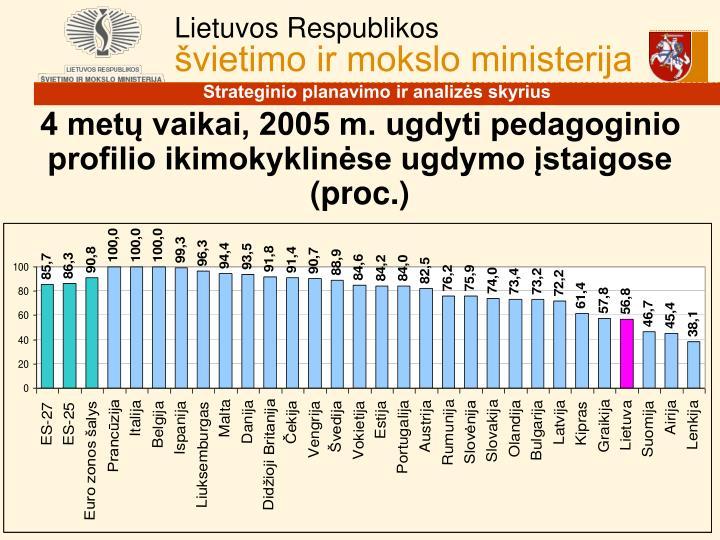 4 metų vaikai, 2005 m. ugdyti pedagoginio profilio ikimokyklinėse ugdymo įstaigose (proc.)
