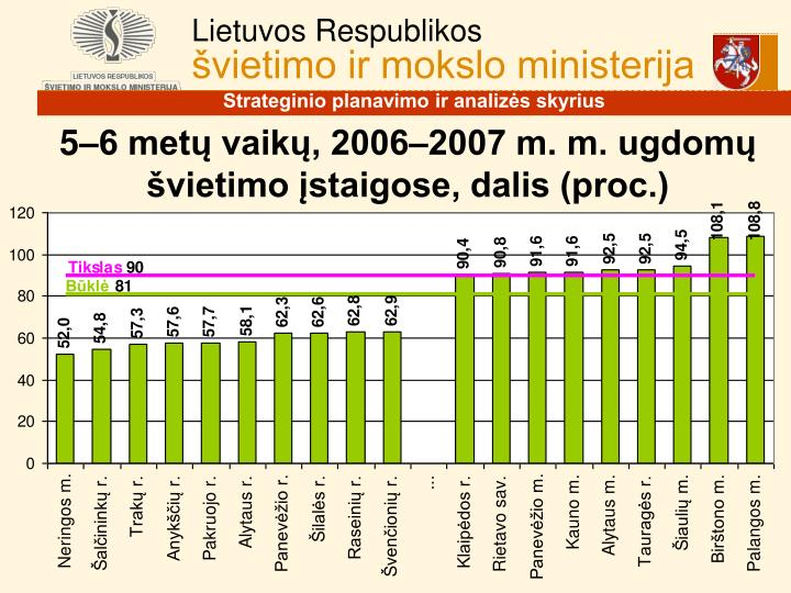 5–6 metų vaikų, 2006–2007 m. m. ugdomų švietimo įstaigose, dalis (proc.)