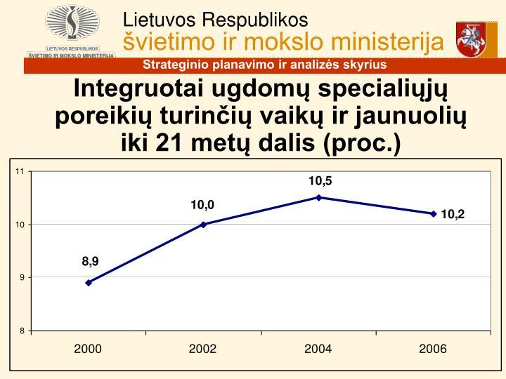 Integruotai ugdomų specialiųjų poreikių turinčių vaikų ir jaunuolių