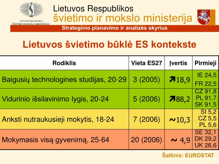 Lietuvos švietimo būklė ES kontekste