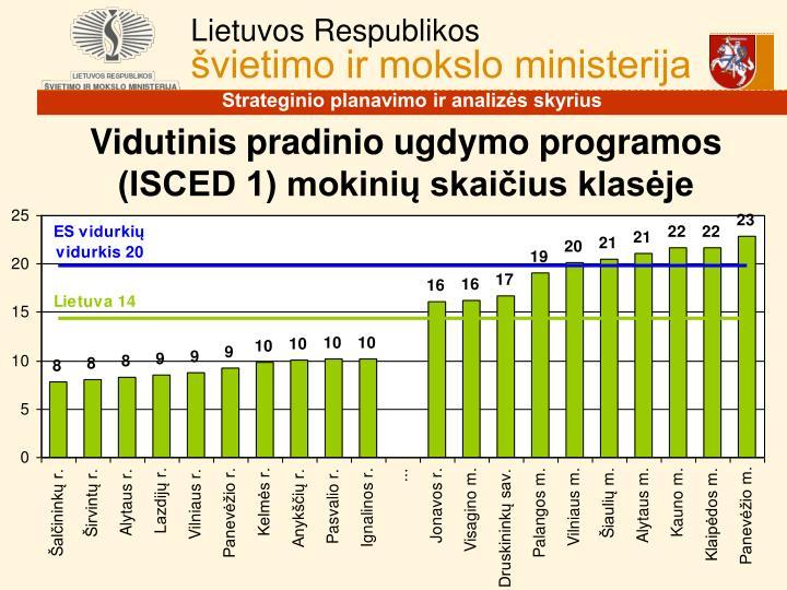Vidutinis pradinio ugdymo programos (ISCED 1) mokinių skaičius klasėje