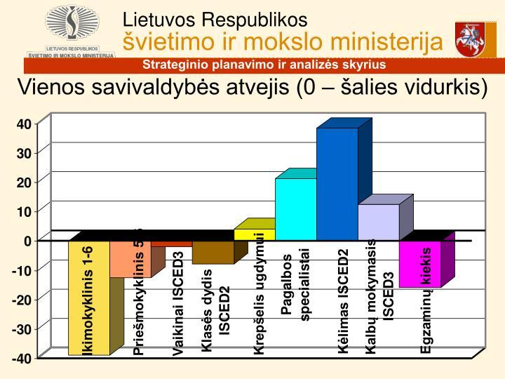 Vienos savivaldybės atvejis (0 – šalies vidurkis)