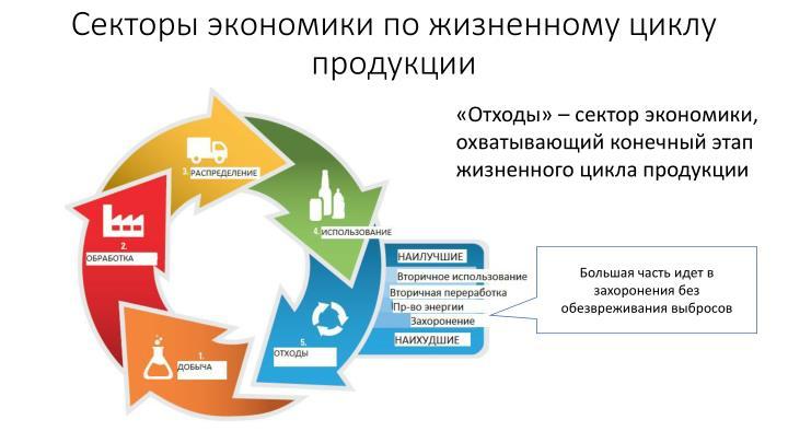 Секторы экономики по жизненному циклу продукции