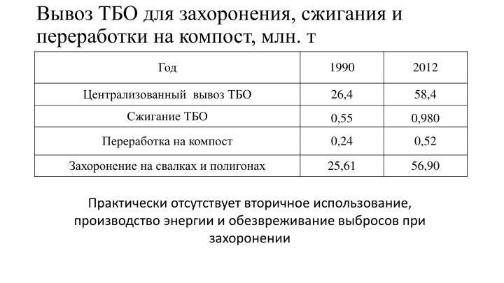 Вывоз ТБО для захоронения, сжигания и переработки на компост, млн.т