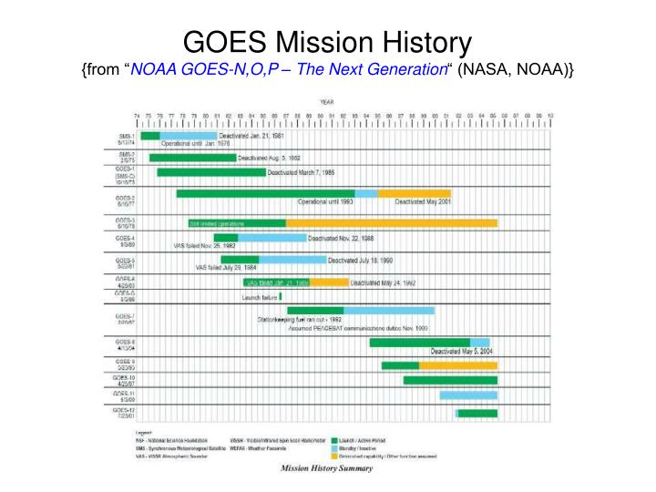 GOES Mission History