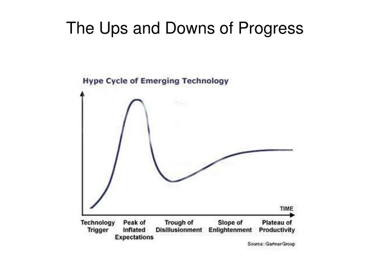 The Ups and Downs of Progress