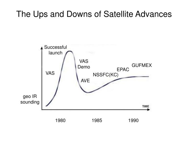 The Ups and Downs of Satellite Advances