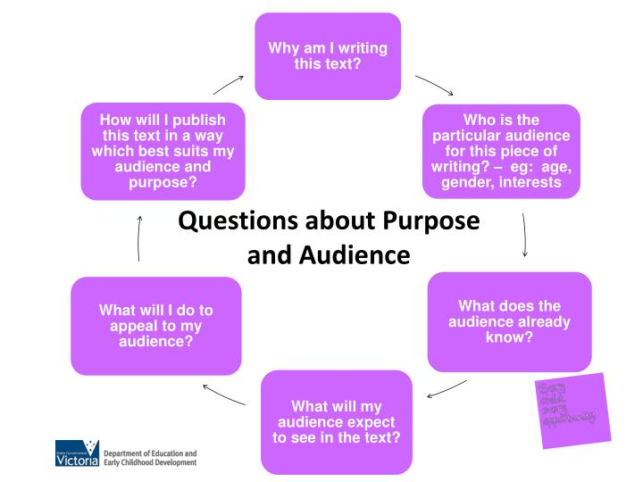 Questions about Purpose and Audience