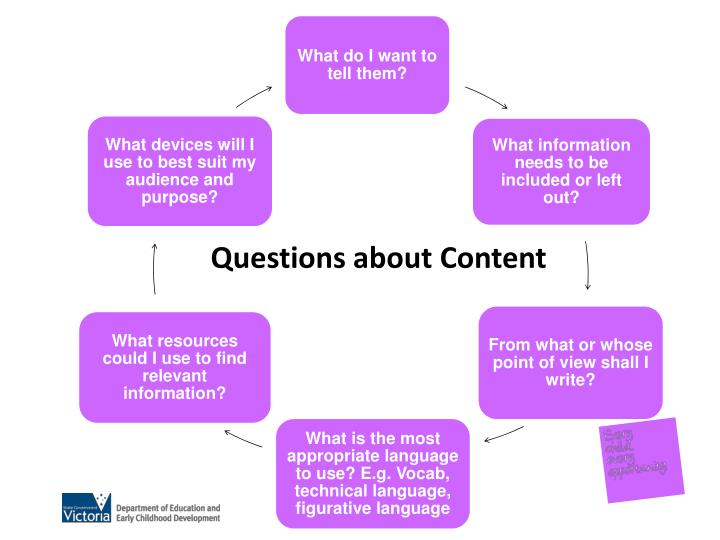 Questions about Content