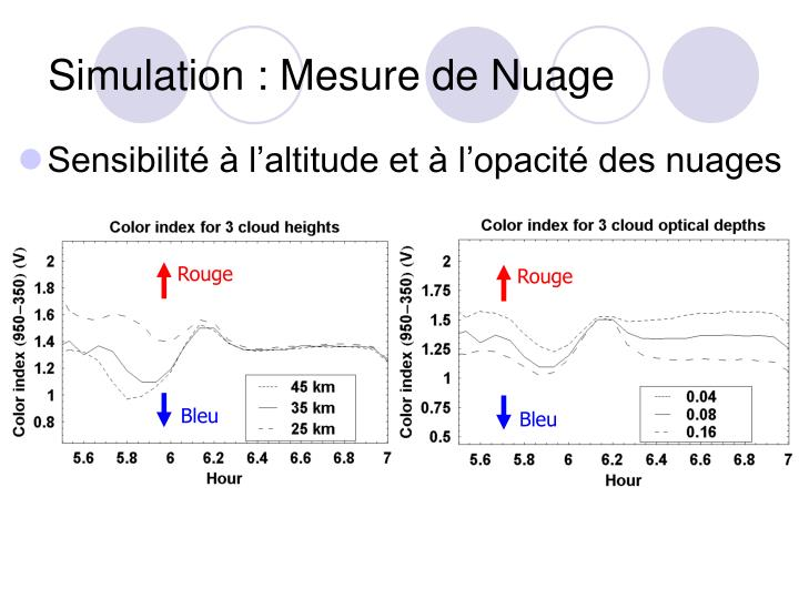 Simulation : Mesure de Nuage